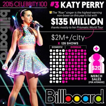 VA - Billboard Hot 100 Single Charts 2015.08 (2015)