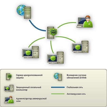 Развертывание антивирусной сети Dr. Web Enterprise Security Suite (2016) WEBRip